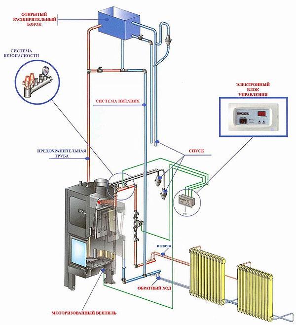 водяное отопление в частном доме - Лучшие схемы и описания для всех.
