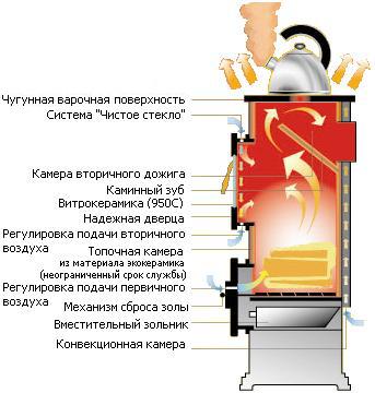 Печь Thorma