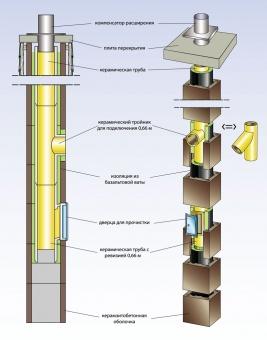 Тройник керамич. для подключ 45 с вентиляционным каналом, внутренний d -14см
